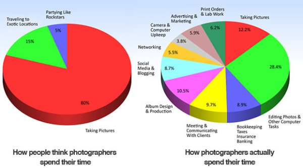 comprendre les tarifs d'un photographe professionnel