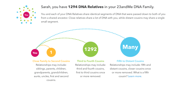 23andMe dna relatives