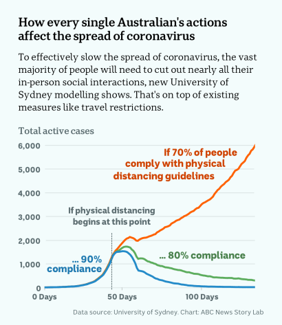 ABC How every single Australian's actions affect the spread of coronavirus