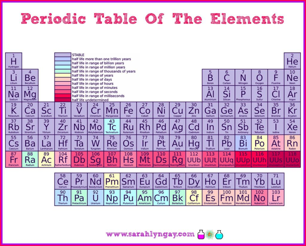 Element 63 periodic table image collections periodic table images fun with the periodic table of elements periodic table of elements from sarahlyngay gamestrikefo image collections gamestrikefo Gallery