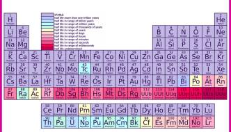Periodic Table Of Elements From SarahLynGay.com