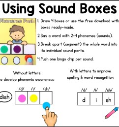 Sound Boxes (a.k.a. Elkonin Boxes) - Sarah's Teaching Snippets [ 2999 x 2999 Pixel ]
