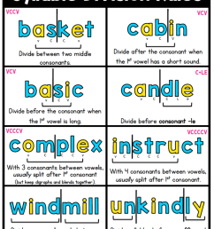 Syllable Division Rules - Sarah's Teaching Snippets [ 1024 x 817 Pixel ]