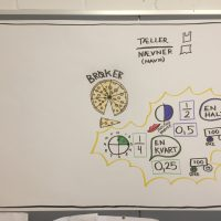 Fokus på det visuelle - Grafisk facilitering, Anchor charts, Sketchnote, Visuel læring, Mindmapping og Husketeknikker