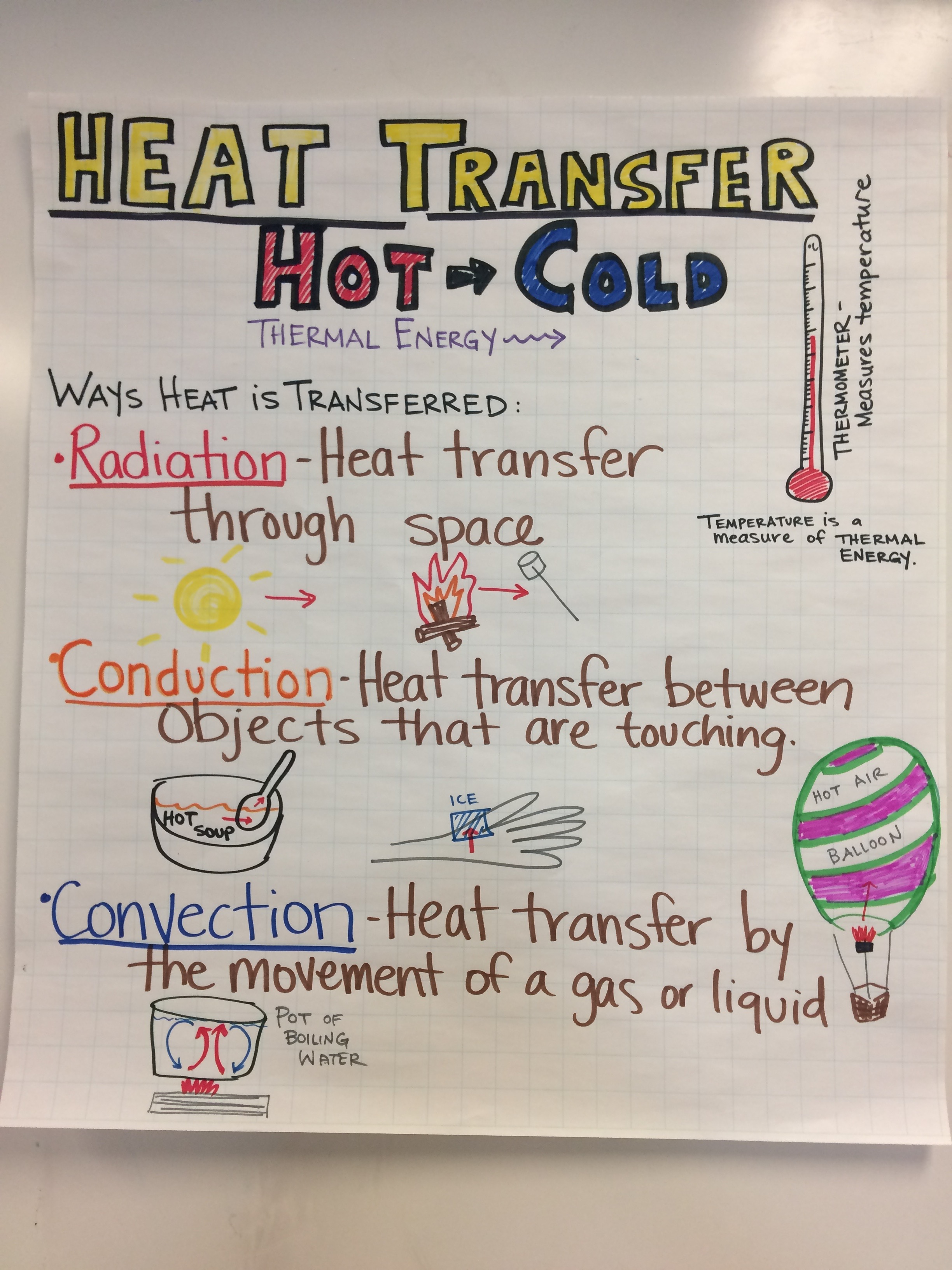 heat transfer conduction diagram degree circle teaching  middle school ngss sarah 39s stem