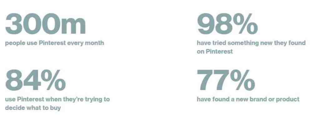 300m people use Pinterest every month, 98% have tried something new they found on Pinterest, 84% use Pinterest when they're trying to decide what to buy, 77% have found a new brand or product