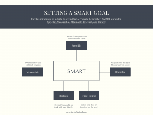 Sarah Wyland Working towards SMART Goals Mind Map