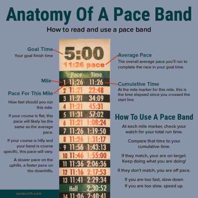 Pace Band Graphic