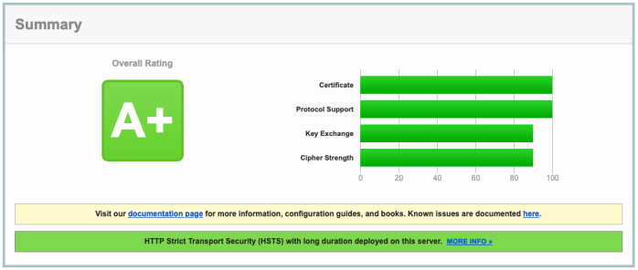 Picture of A+ grade from SSL Labs showing HSTS is enabled