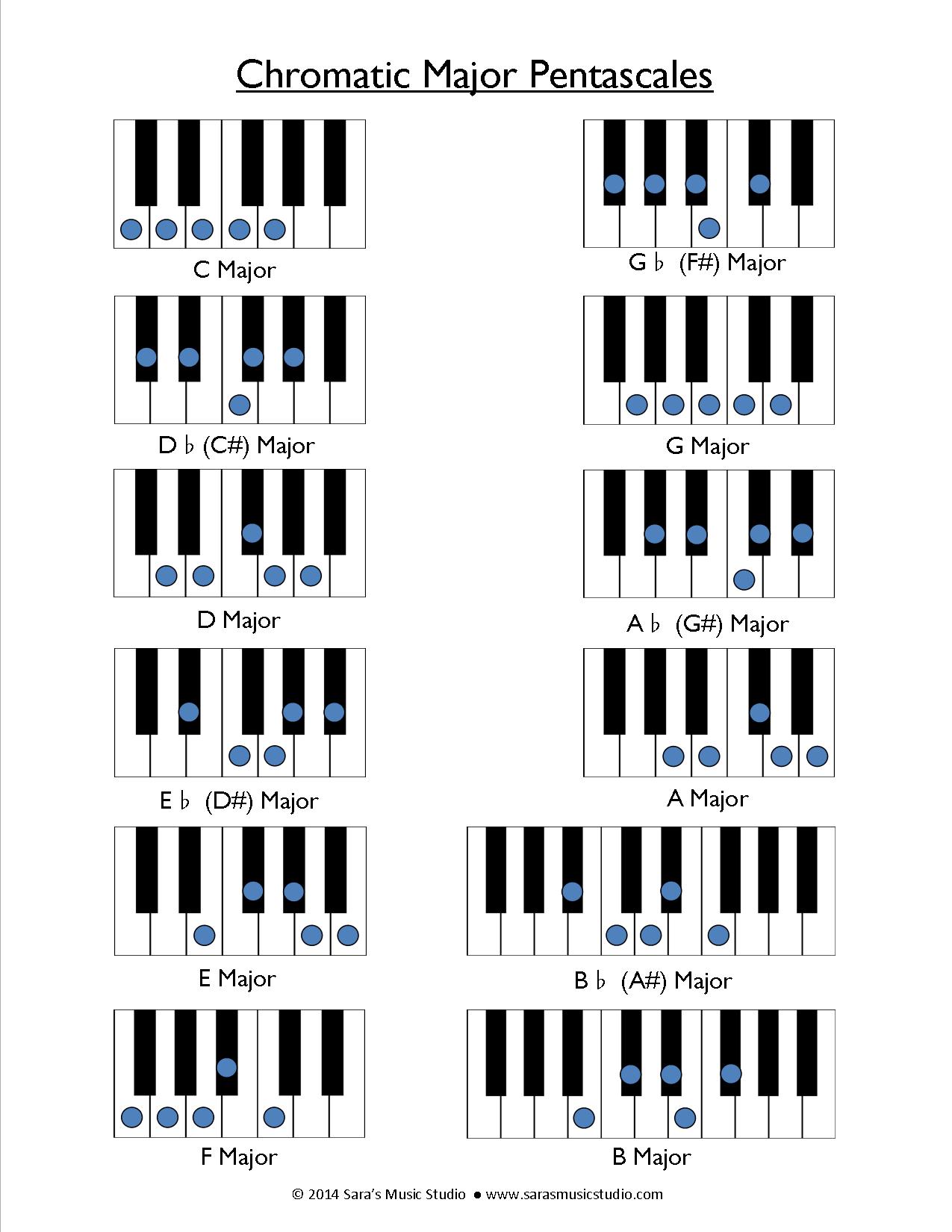 Chromatic Pentascales Chart Sara S Music Studio