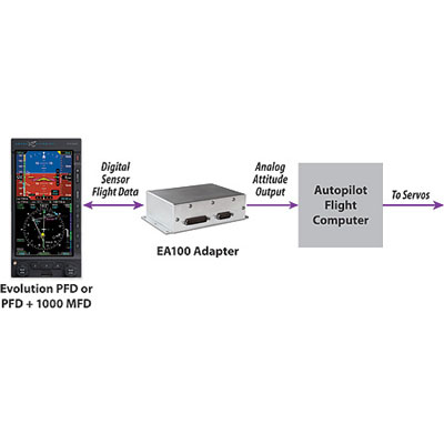 Aspen Avionics EA100 Autopilot Attitude Interface System
