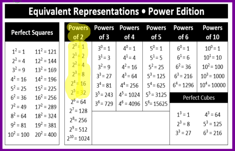 powers-of-2-highlighted