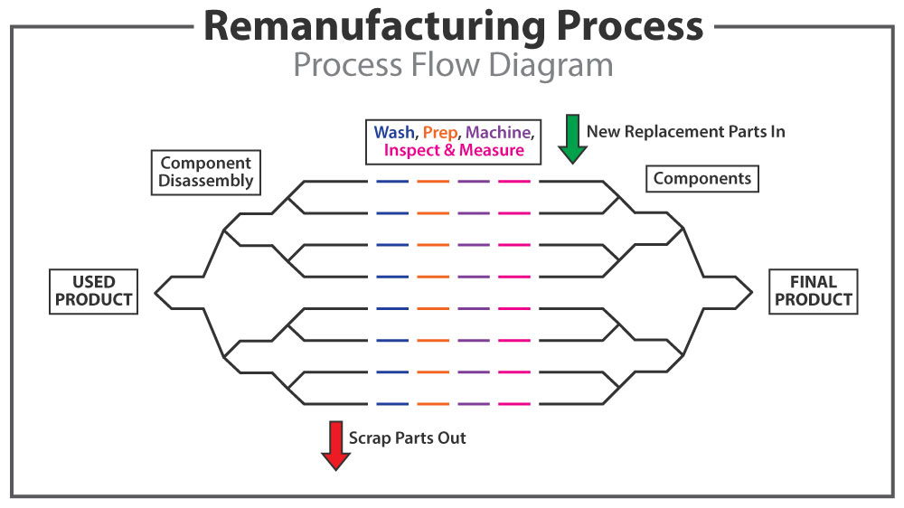 Remanufacturing-Diagram