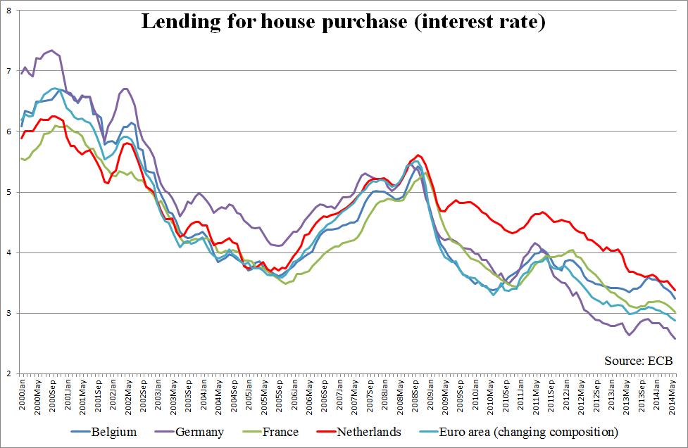 De laatste ontwikkelingen en ander nieuws over hypotheken. Duopolie | Concurrentie op de hypotheekmarkt - Sargasso