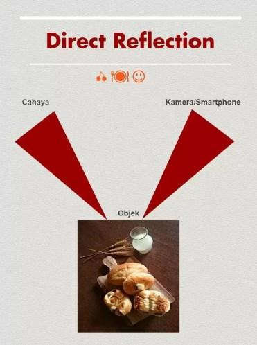 Direct Refelction (1)