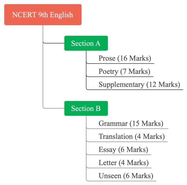 NCERT 9th English Solution