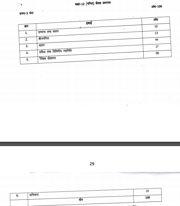 UP Board Syllabus for Exam 2021 12