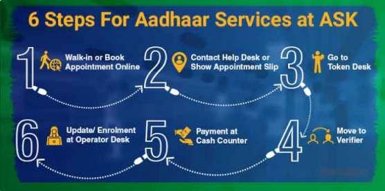 Aadhaar-Service-Center-UIDAI