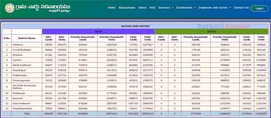 Check-AP-Ration-Card-List-2020-21