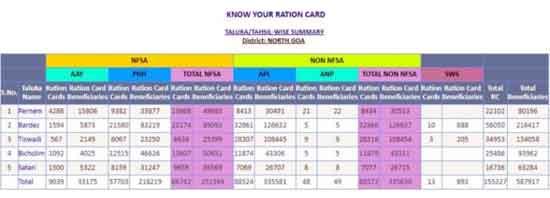 Goa-ration-card-list_o