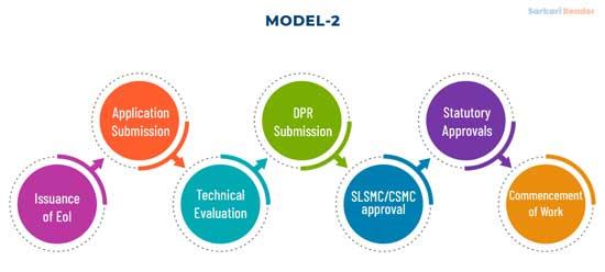ARHC-scheme-models-2