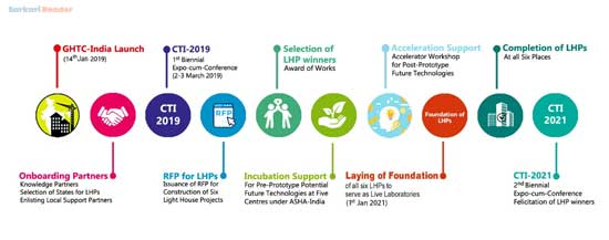 Global-Housing-Technology-Challenge-Milestones-&-Timeline