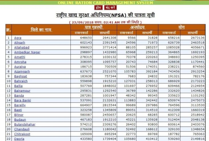 UP Ration Card List 2018 Download