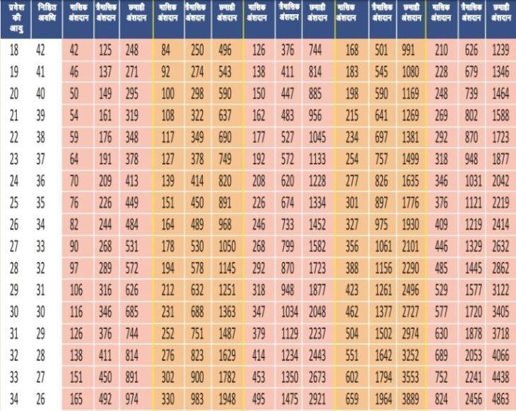 Atal Pension Yojana Monthly Contribution Chart