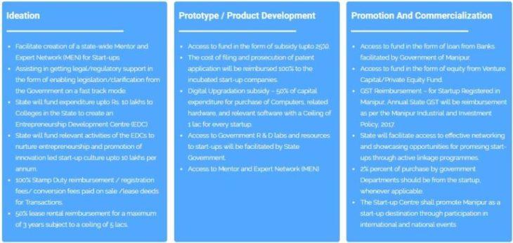 Startup Manipur Incentives