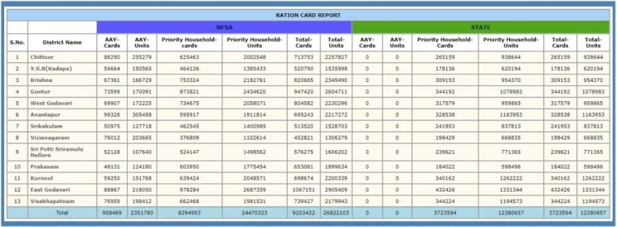 Ap New Ration Card List Status Enquiry Details By Name