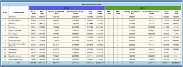 AP New Ration Card NFSA List 2018 District Wise
