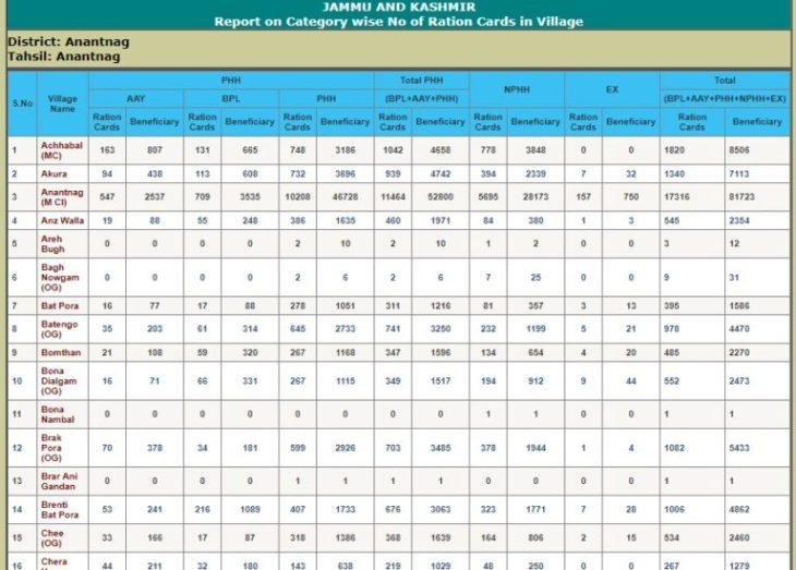 J&K Ration Card List Village Wise