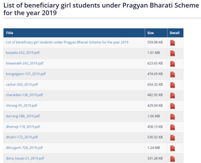 सूची लाभार्थी छात्राएं प्रज्ञान भारती योजना 2019