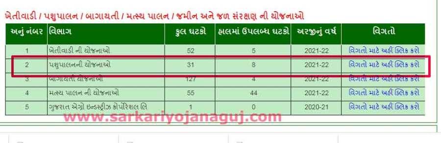 ગુજરાત સરકારની યોજનાઓ  હું પોર્ટલ પગલાંઓ khedut    સરકાર યોજના યાદી  