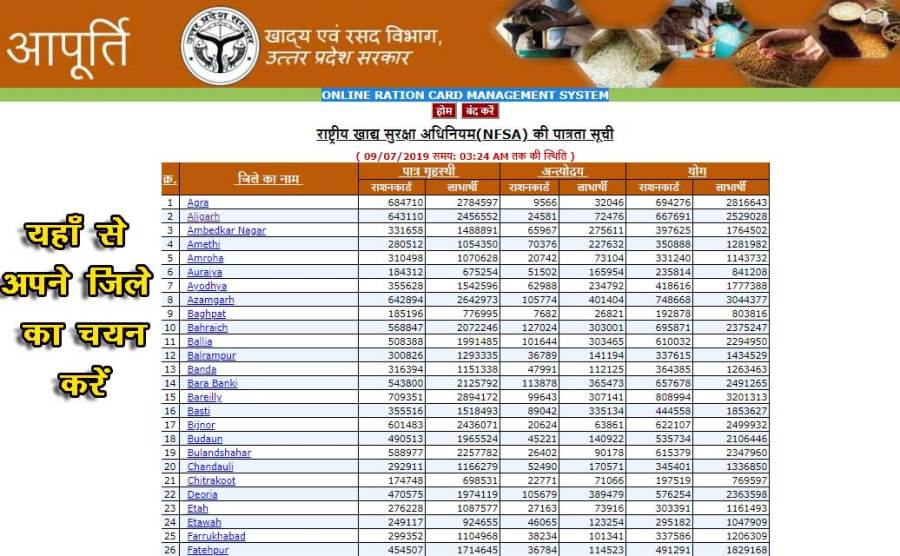 search ration card details by district up