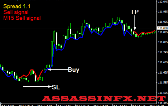 5 Min Scalping With M5 Trader Indicator