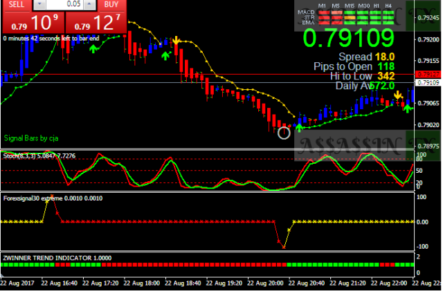 BBstop strategy with scalping action buy signal