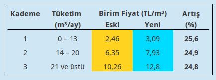 İzmir'de 2012 Yılı Su Zammı ve Su Fiyatlandırma Politikası Üzerine