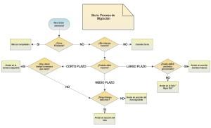 BuJo - Migration Process by Saruqui