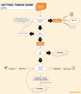 Pasos del método GTD by saruqui
