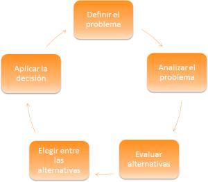 Proceso de la toma de decisión