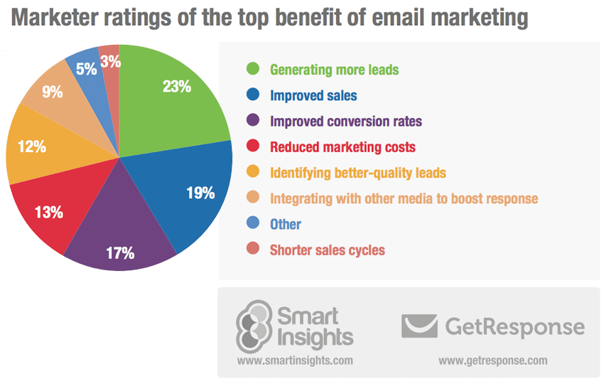How Email Marketing Can Keep You Out of Trouble