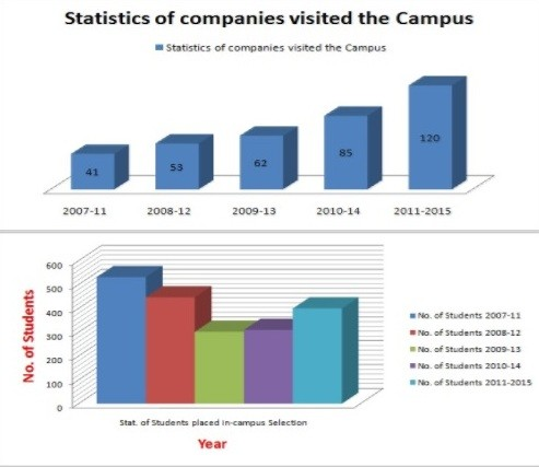 jssate-noida-placement-stats
