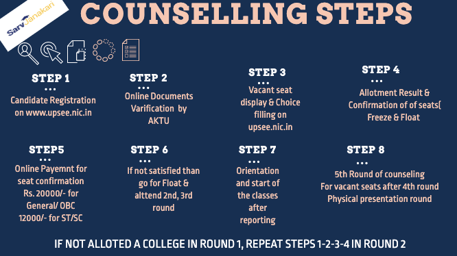 UPSEE Counselling Steps 2020