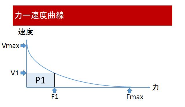 力速度曲線