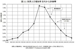 世界人口増加率1