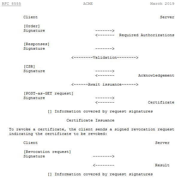 Proceso de solicitud de un SSL para un cliente registrado
