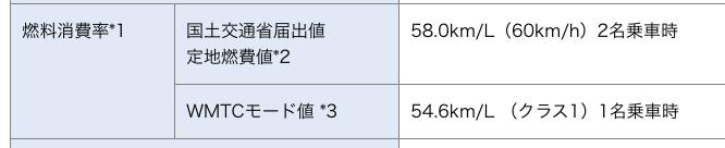 国土交通省届出値 定地燃費値58.0km/L(60km/h)2名乗車時