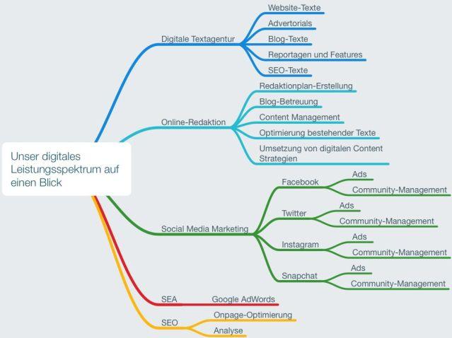 Digitale Kommunikationsagentur: Textagentur - Blogs - Online-Marketing - Social Media Marketing Public Relations Unser Leistungsspektrum im Überblick.