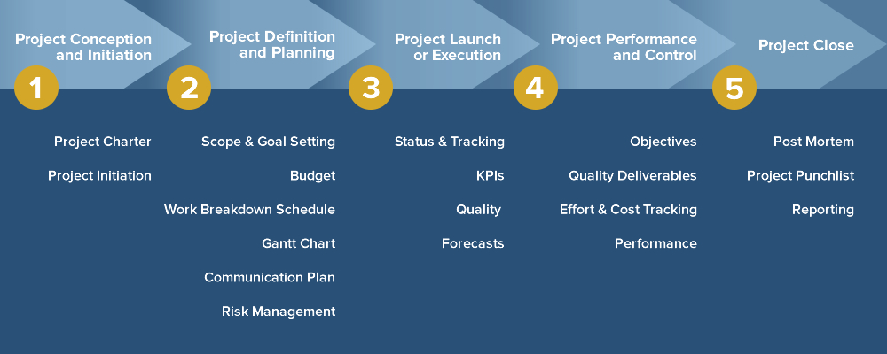 diagram project management life cycle phases trailer plug wiring us sas inc.project professional (pmp)® - inc.